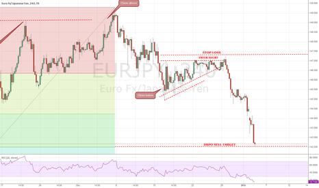 EURJPY: DRPO SELL Target Achieved!! 450 Pips!