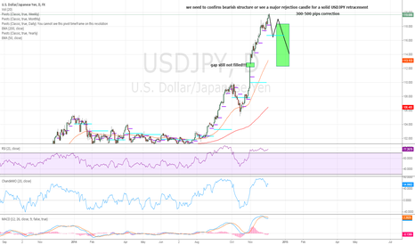 USDJPY: USDJPY - what goes up should come down