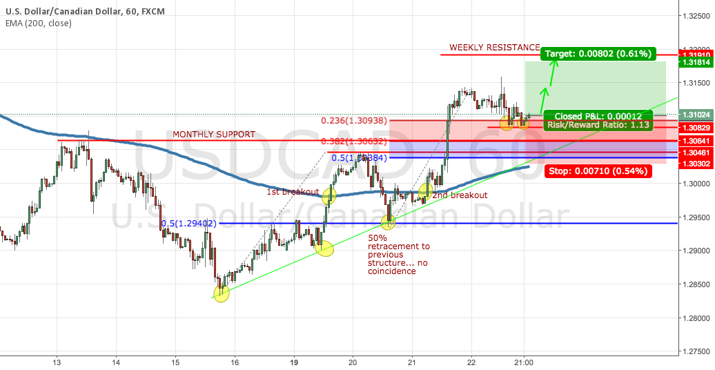 USDCAD Potential Long Scalp