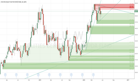 XLU: Sell Bias on the bounce back - #ProfitingMe