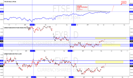 FTSE: FTSE new high Double Top Breakout POUND and EURO will be strong