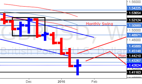 GBPUSD: GBP/USD Weekly Update (23/1/16)