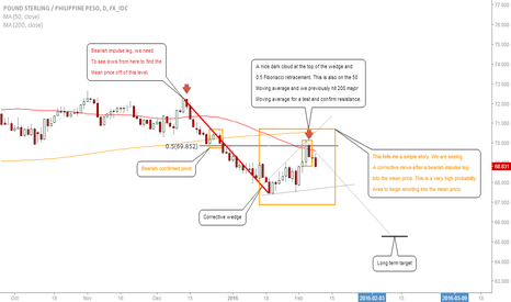 GBPPHP: GBPPHP:Short Into This Pair, Expecting Move To Mean Price #Forex