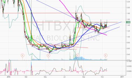 HTBX: $HTBX looking for 1.80's on 1.50 break