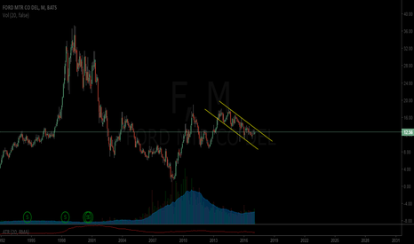 F: Ford looking for bids to breakout of channel