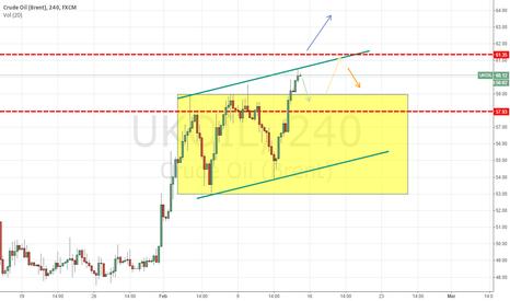 UKOIL: oil 1week ago