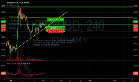 BTCUSD: Going long with first two green weekly candles in a long time