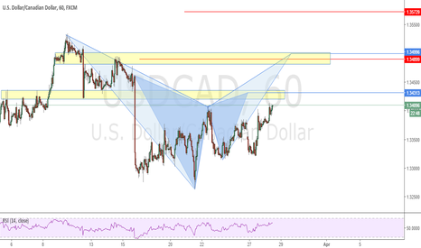 USDCAD: Possible Gartley and Bat Pattern
