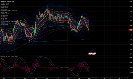 HGOUSD: waiting for entry long heating oil