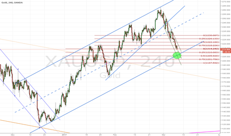 XAUUSD: GOLD; possible area for bounce