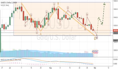 XAUUSD: Gold (XAU/USD) Completes Flat Correction, Next Bullish Upmove