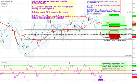 "PPLT: MY Entry Setup for High Probability Trade ""Long"""