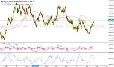 AUDNZD: This pair is sitting at very nice level