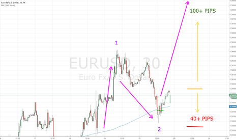 EURUSD: Who Wants A 100+ PIPS Euro/Usd Gain For This Week?