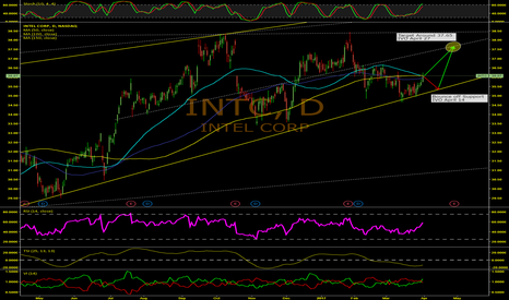INTC: Intermediate Gain For INTC, Set To Drop First