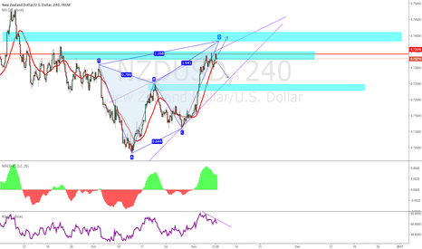 NZDUSD: NU - Waiting for Price to React