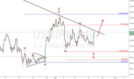 USDJPY: Usd/Jpy : Looking for a break of the trendline