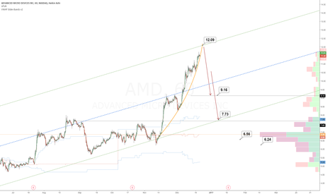 AMD: AMD Upside could be limited