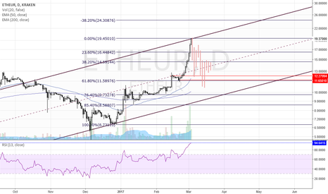 ETHEUR: Resistance at the upper side of the rising channel