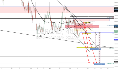 EURCAD: EUR/CAD: Technical and Fundamental Set--up | USD Clues and Ques