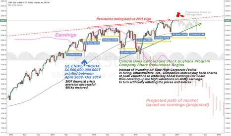SPX500: Life After QE