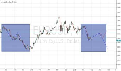 EURUSD: just like the 90s