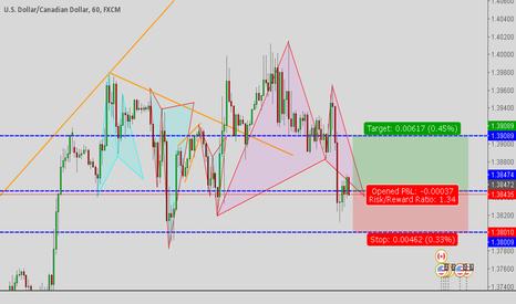 USDCAD: Gartley Pattern at Market