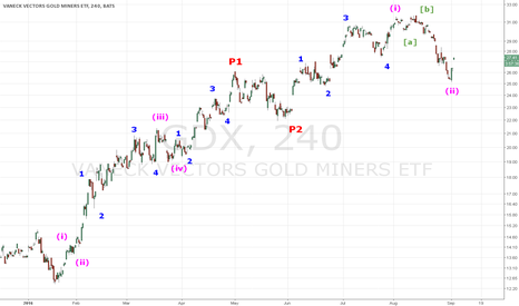 GDX: GDX The miners ready for the next leg up ? Primary wave 3