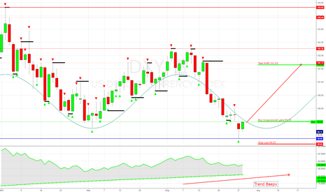 DXY: DXY - Index USD Покупка по рыночной цене