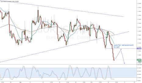 EURUSD: Eur/Usd wait for retracement