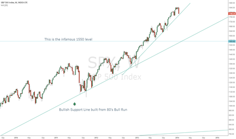SPX: IS THE PANIC ABOUT TO BE REAL