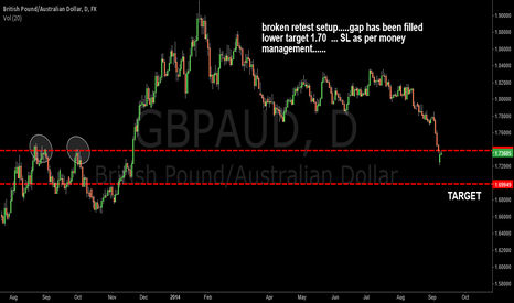 GBPAUD: BROKEN RETEST setup on daily