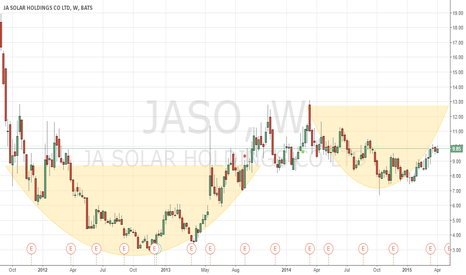 JASO: Stock could retest 12.70 area