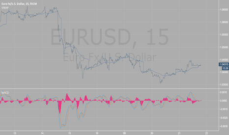 EURUSD: 15 min EU