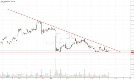 F: Descending triangle short below 10.90