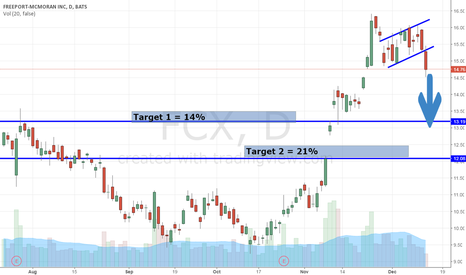 FCX: FCX On Verge Of Dropping 21%