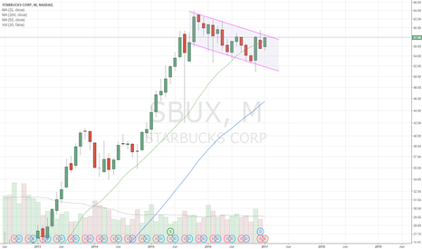 SBUX: SBUX monster bullflag