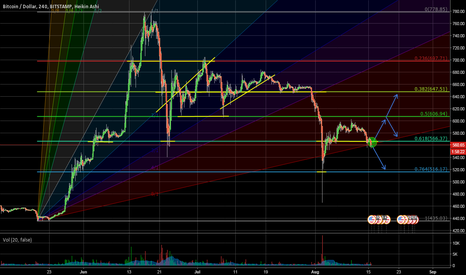 BTCUSD: Mid-Month Outlook for Bitcoin