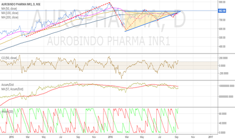 AUROPHARMA: AUROPHARMA-- Buy on breakout--Target 900