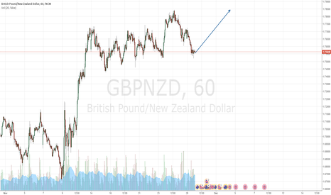 GBPNZD: buy now and win money