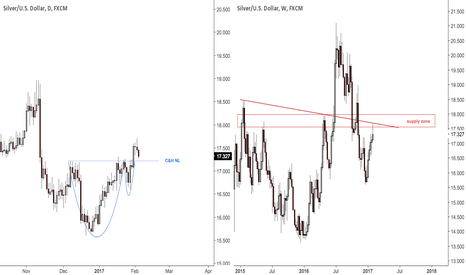 XAGUSD: Mind the possible weekly pin in silver