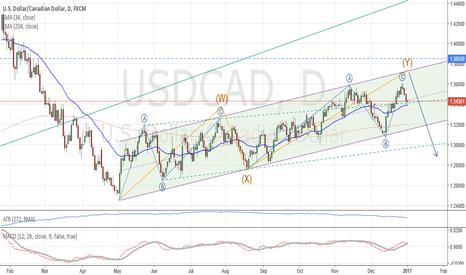 USDCAD: USD/CAD: Medium term analysis