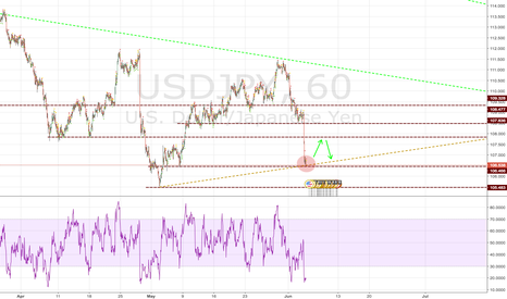 USDJPY: USDCAD - Ping... Pong...