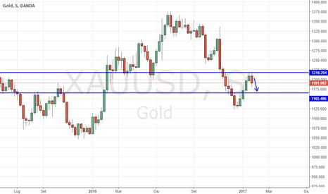 XAUUSD: Oro verso area 1167 entro la prossima settimana