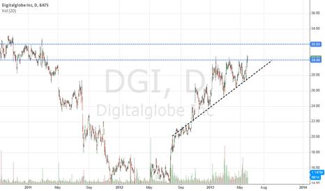 DGI: $DGI Ascending Triangle
