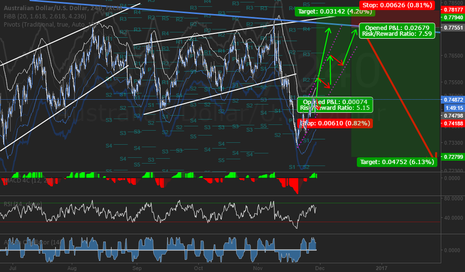 AUDUSD LONG then SHORT