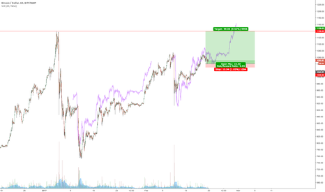 BTCUSD: $BTCUSD fractal says even higher