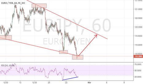 EURJPY: (Education) EURJPY - How to trade this RSI Bamm on EURJPY?