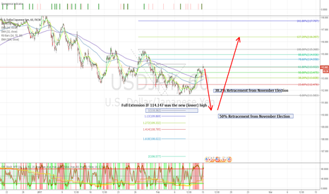 USDJPY: USDJPY - A little rough, but a short before hitting the long!