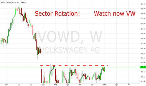VOW: DAX: Sector Rotation, Watch VW, now.